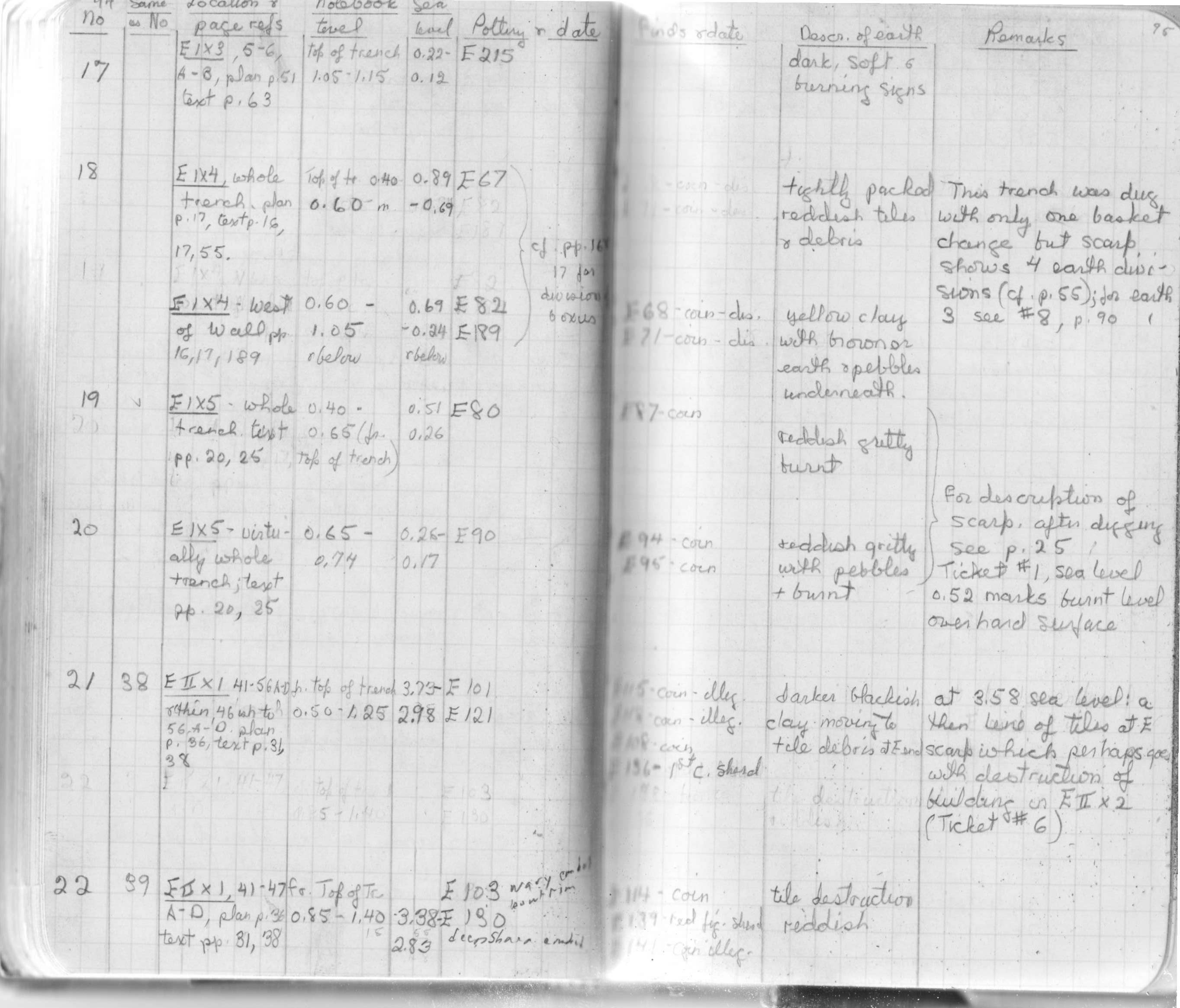 Kenchreai Archaeological Archive: kaa:ke/notebook-page-e-i-094
